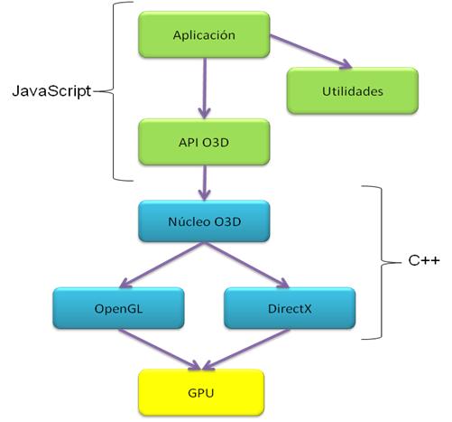 Arquitectura de O3D